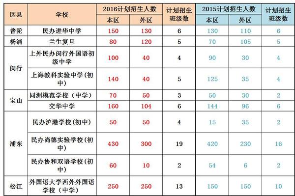 将2015-2016上海民办初中v初中只有进行对比,个人高中考上一数量初中图片