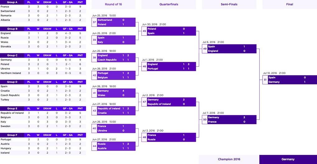 雅虎用大数据来预测2016欧洲杯冠军了