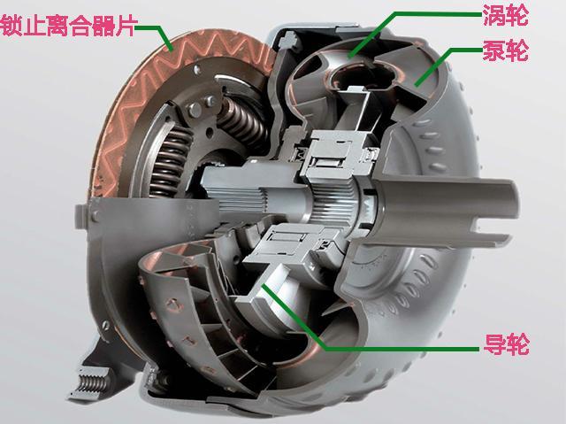 当车速达到60km/h,自动变速箱会如何反应?_车猫网
