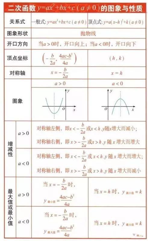 初中数学重要公式大全!初中生用的上!