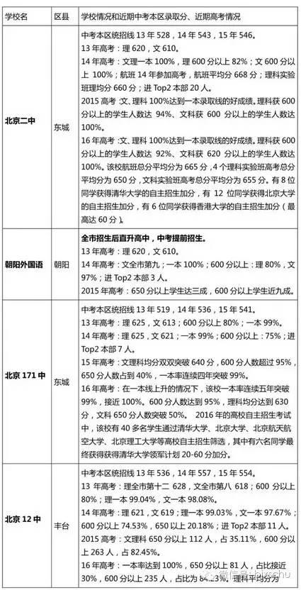 小升初排名重要v高中!高中考、高考成绩来看北以中择校海淀北京市图片