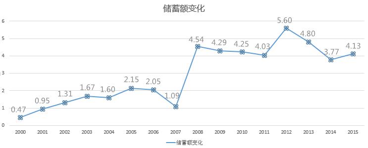 中国人储蓄率很高吗?你可能就在其中-搜狐