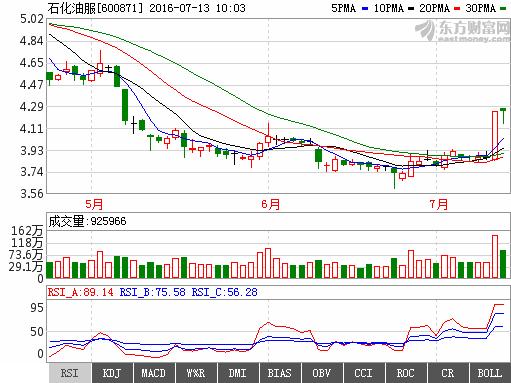 石化油服600871反攻势头明显,短期股价将继续