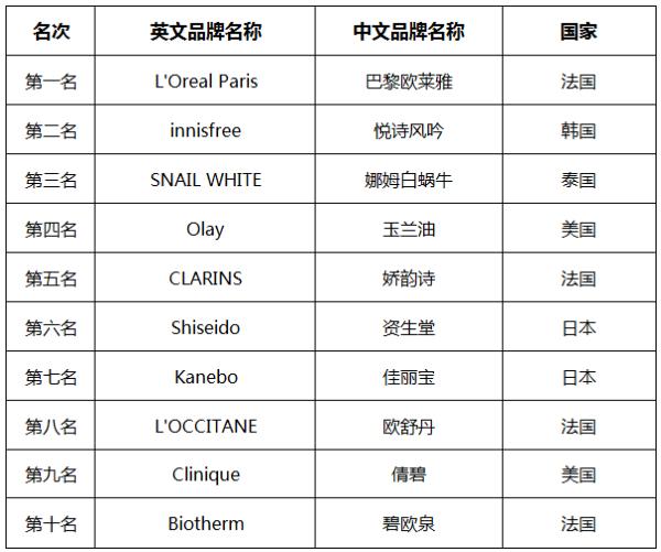 2015年中国十大进口护肤品品牌排行榜