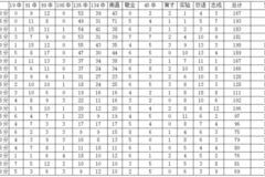 固原中考成绩�z*_2016年沈阳中考成绩分段统计表(部分,待续……)
