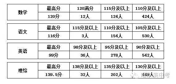2016年哈市中考各名校大全初中版本(最新喜报杜阮怎样初中江门图片