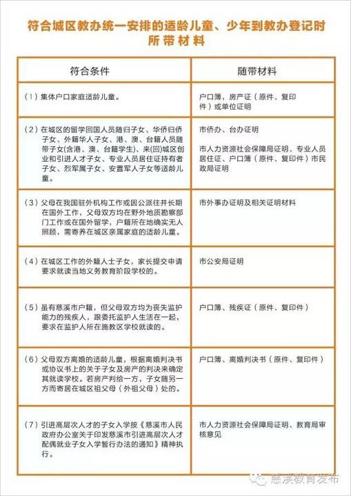 收好!2016年长沙学区中小学v学区通告(内含费用慈溪小学城区图片