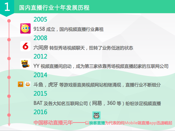 2016中国移动直播元年——以映客直播为代表的纯mobile端直播app迅速图片