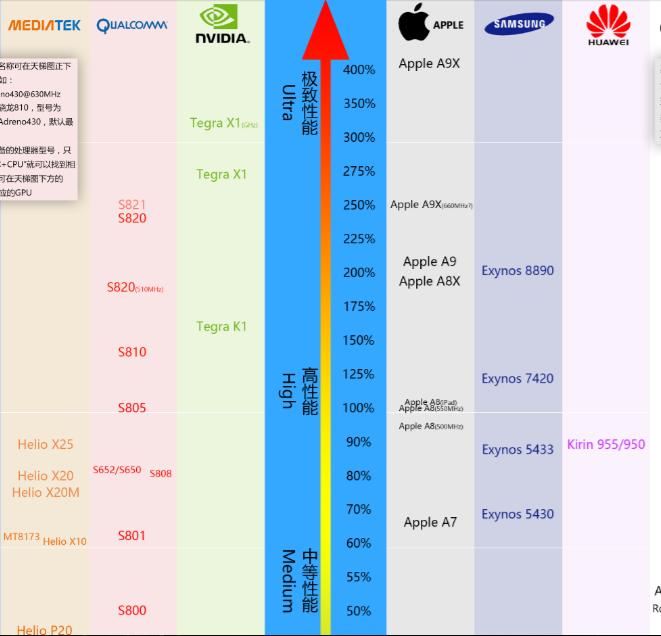 2019手机gpu排行_...7年12月最新手机处理器排行榜:手机CPU哪家强?(附完整版