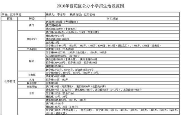 上海问题房及小学的所有户籍,答案都在这!附2学区榕湖长湖图片