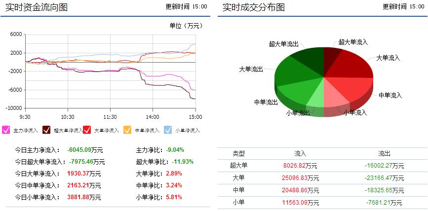 锡业股份000960主力大单悄悄撤离短期股价继