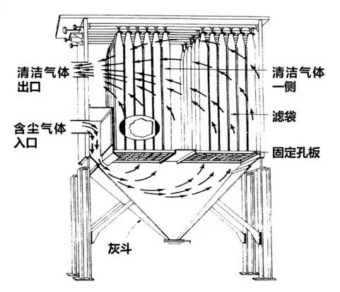 炼钢厂布袋除尘器的使用注意事项有哪些?设计波王凤图片