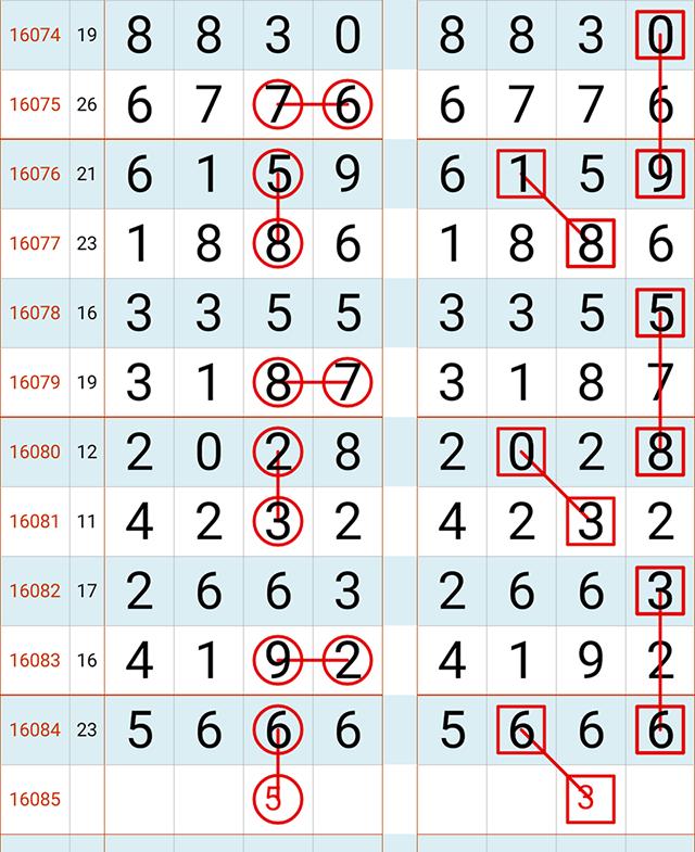 7月22日第16085期七星彩预测规律图