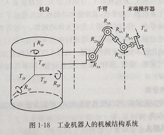 工业机器人的机械结构系统由机身,手臂,末端执行器三大件组成,如图1
