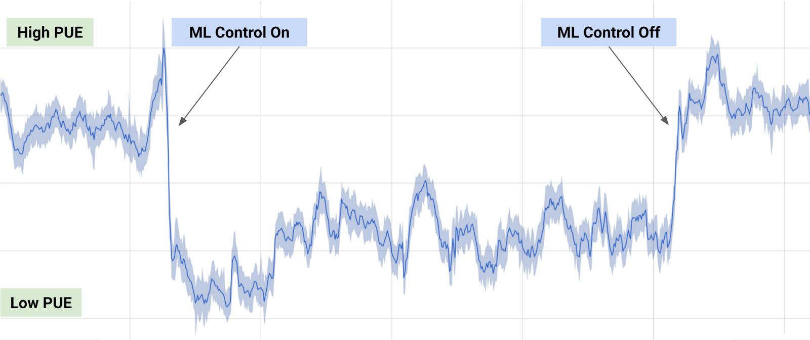 人工智能帮助Google数据中心节能15%