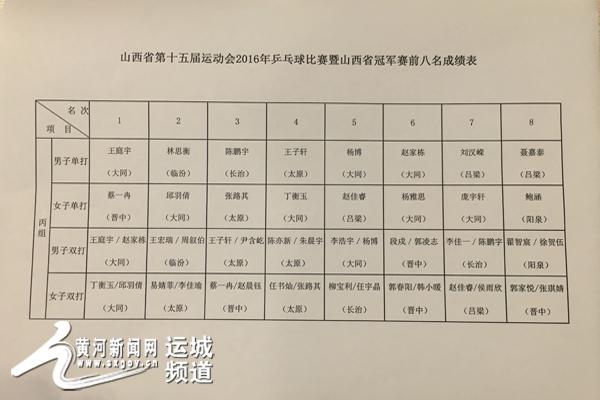 """""""中国盐湖死海运城杯""""乒乓球冠军赛成绩单记者张瑞斌摄动平衡机器操作步骤图片"""