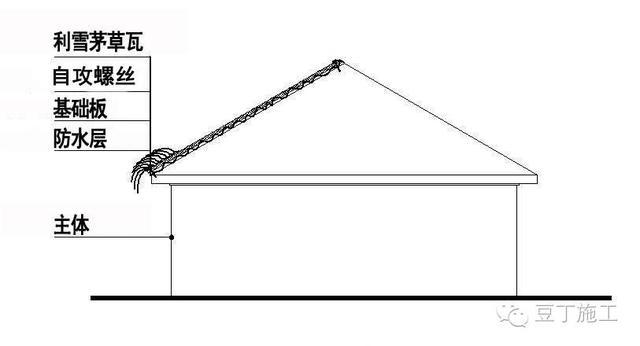茅草屋顶做法流程示意图