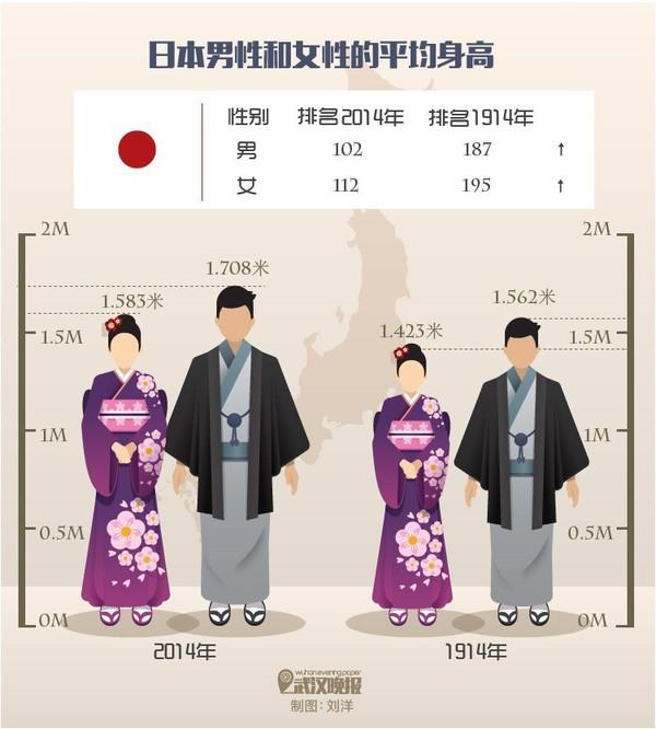 日本人均身高_日本历年人均gdp