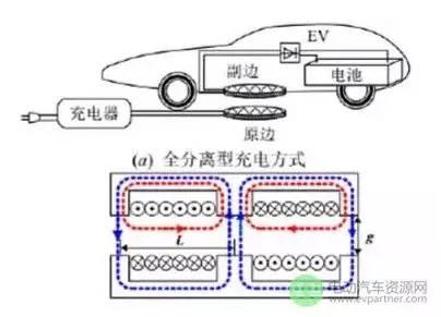 汽车无线充电示意图