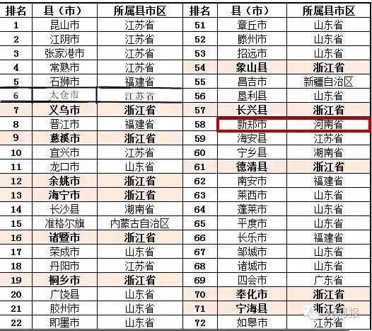 2019河南县经济排行_河南108市县经济实力排行榜出炉