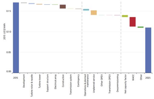 中国海上风电行业市场规模及发展前景预测