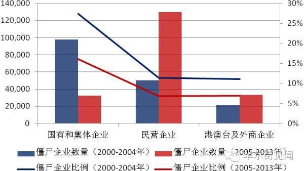 私募:中国首份僵尸企业报告:最多的是它,房企第二!谁不想让僵尸死掉?