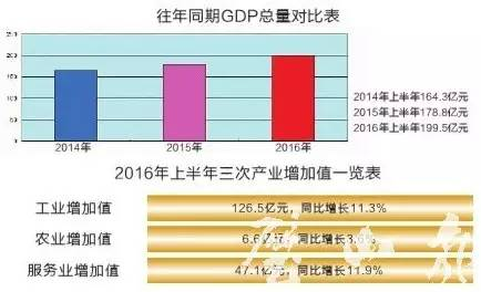 璧山gdp_重庆38个区县最新GDP排行榜出炉,你们猜猜开州排第几