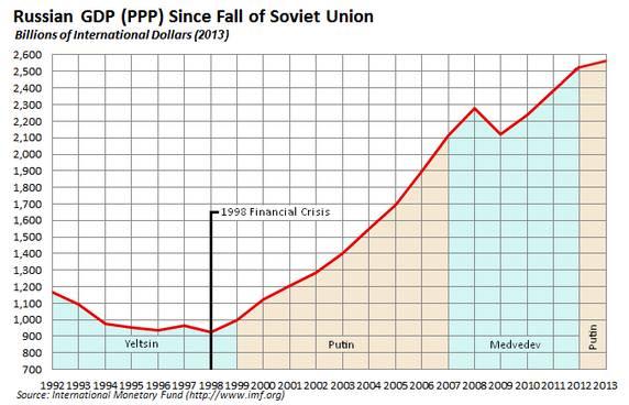 苏联时期gdp_苏联国旗