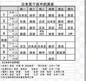 日本高中留学--日本高中课程表