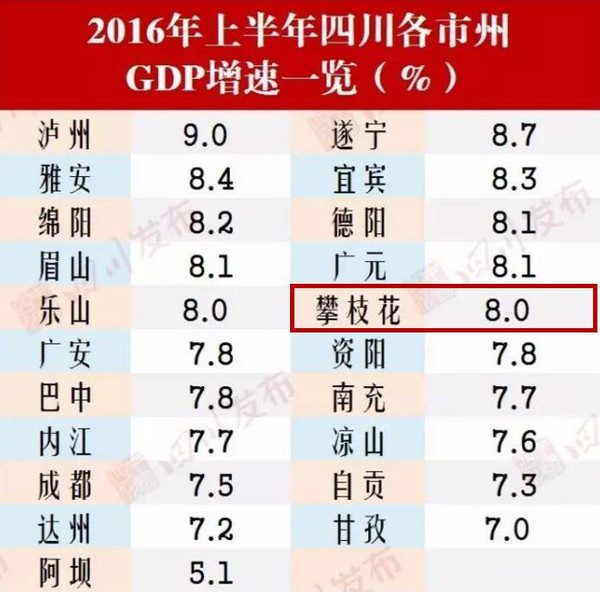 gdp增速怎么计算_2016,上海经济增速为何反超北京(3)