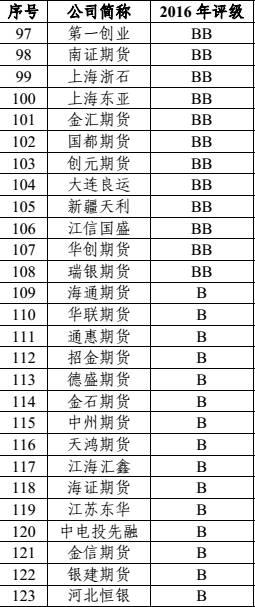 2016年徽商期货公司分类评级结果
