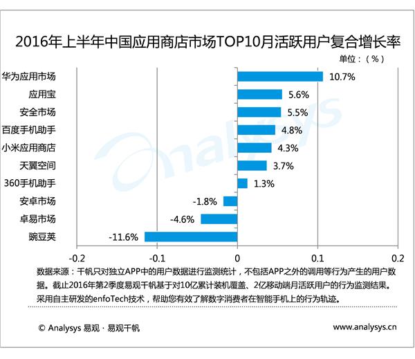 华为应用市场发安全报告 提升华为手机竞争力