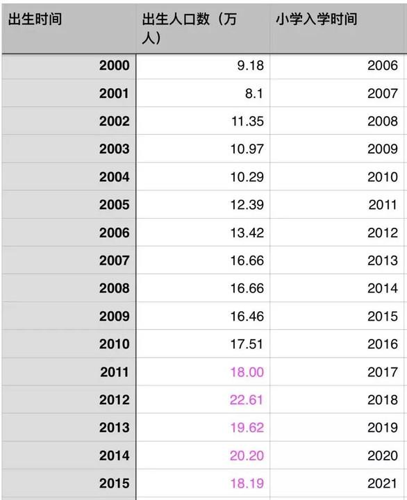 出生人口性别比_2007年上海出生人口