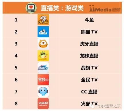 2016上半年中国app分类排行榜!看看你家上榜了吗?图片