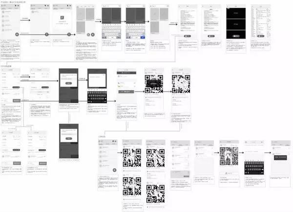 产品经理持续跟进,反复沟通确定产品原型图.图片