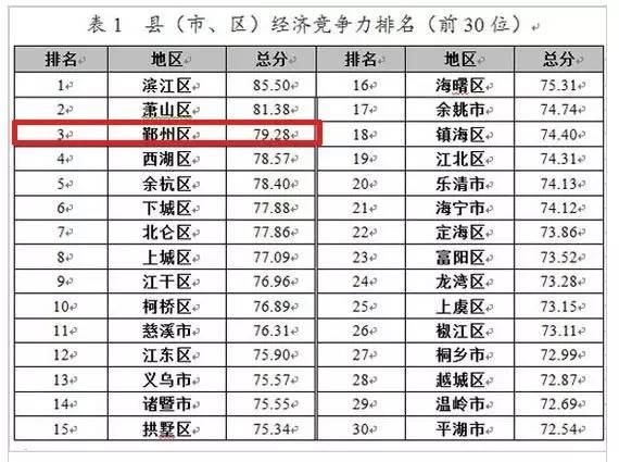 中国各区经济总量排名_世界经济总量排名
