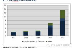 【广发金工】Fintech改变金融?--中国市场经验