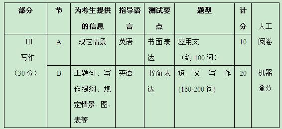 MBA备考:历年考研英语大纲规定解析