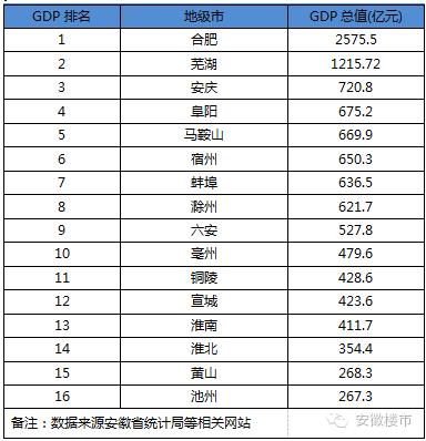 安徽省地级市按经济总量排序_安徽省地图