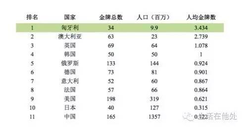 奥运会人均金牌榜大公开,第一名是哪国你绝对