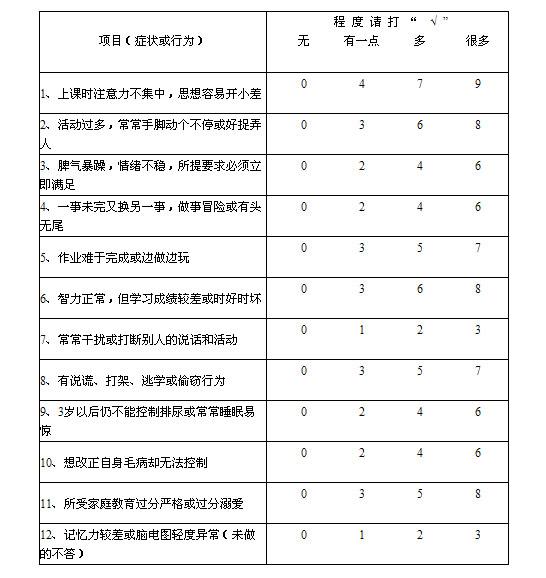 儿童多动症诊断标准量表