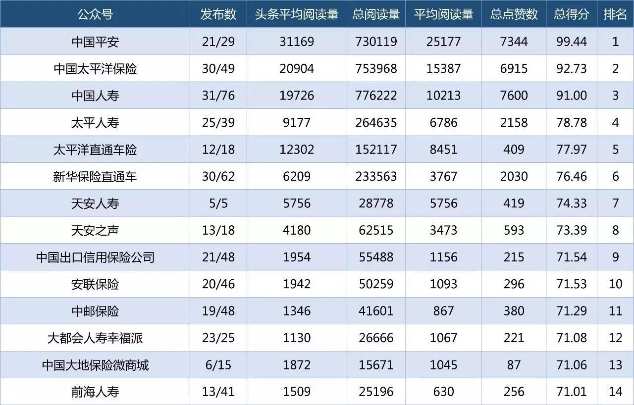 7月份上海各家保险公司微信订阅号影响力排行