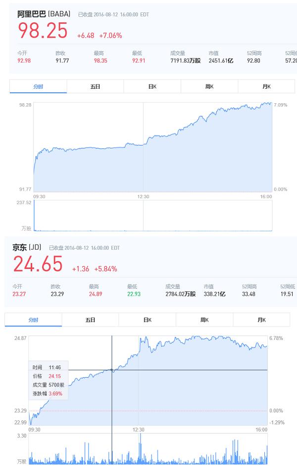 阿里市值两天涨270亿 京东压力山大 - 磐石之心 - 磐石之心看Business