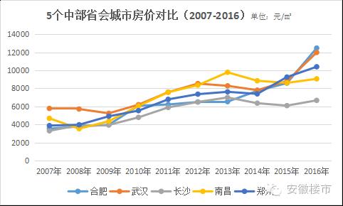 武汉2017年7月房价走势图-中部5大省会PK,合肥 长沙 武汉 南昌 郑.