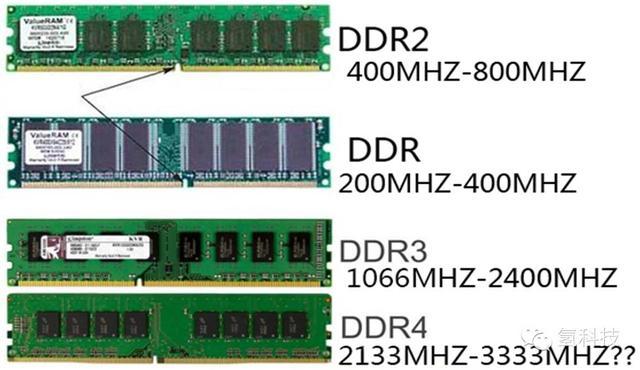 电脑硬件科普——内存(RAM)