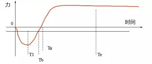 频闪法测相位差的原理_千纸鹤的折法