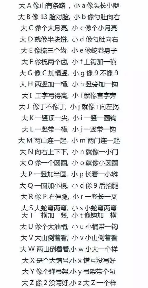 26个英文字母的书写规格和笔顺,教得越晚越难改哦