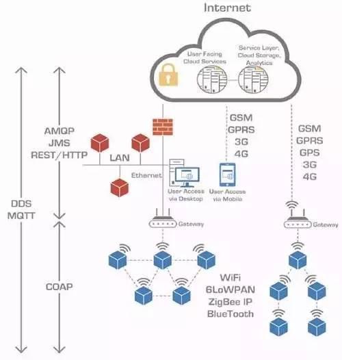 物联网通信中最常用重要的7大方式分析对比介绍