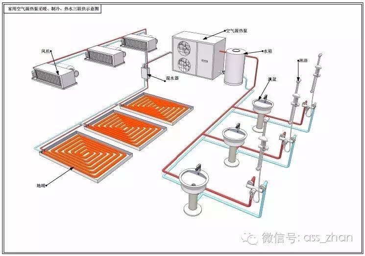 【知识】空气源热泵常识