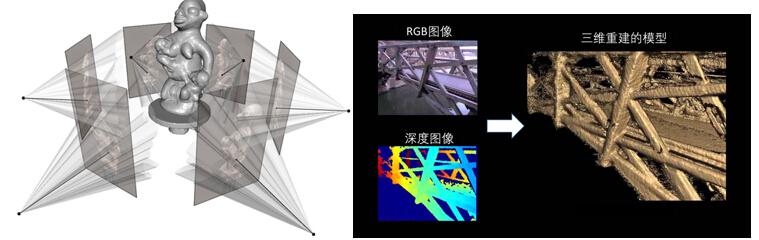基于深度相机的三维重建技术